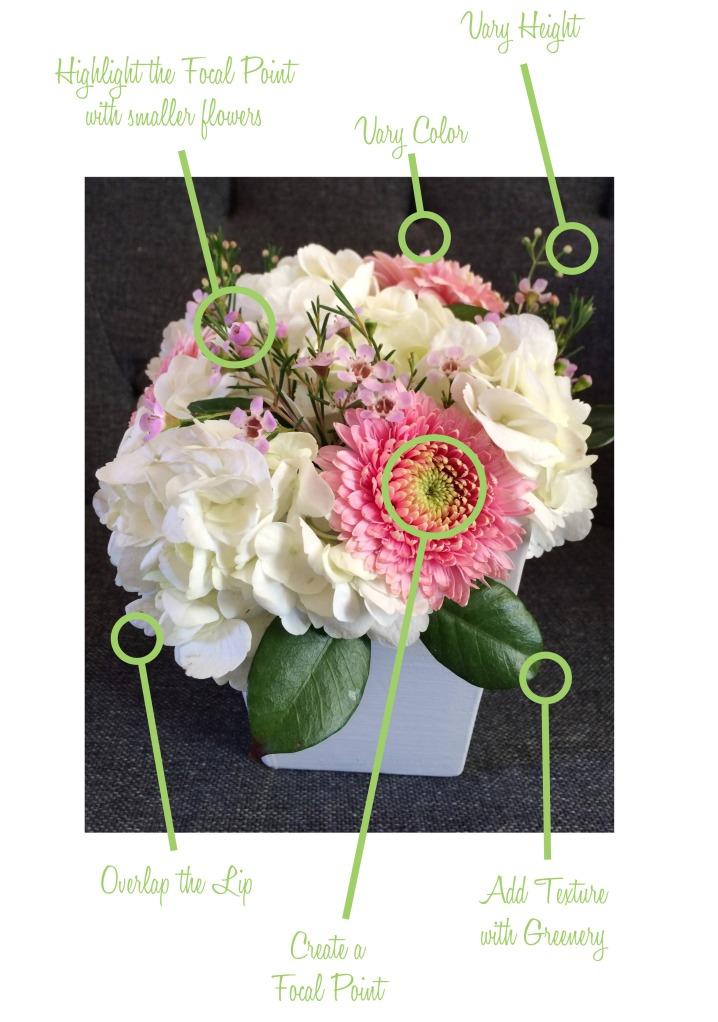 FlowerAnatomyBlanc